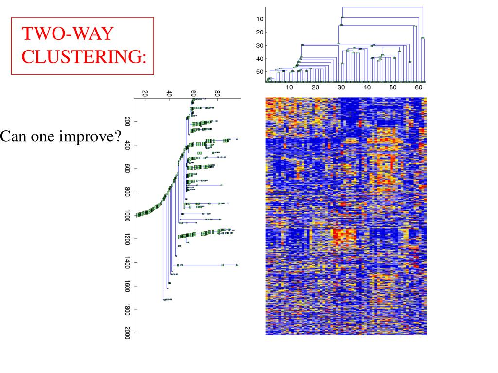 Two-way clustering