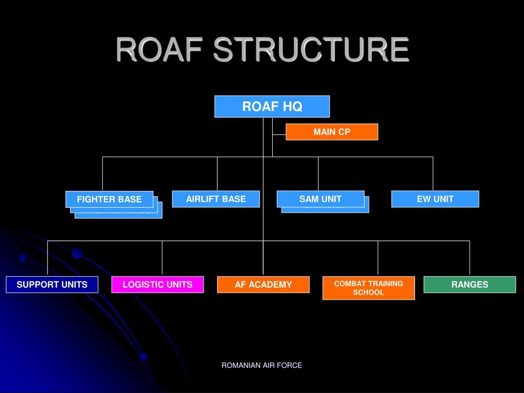 ROAF HQ