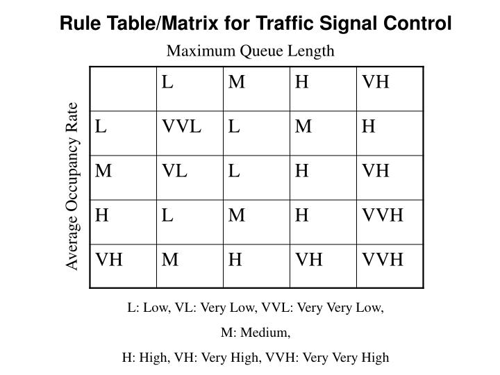 Rule Table/Matrix for