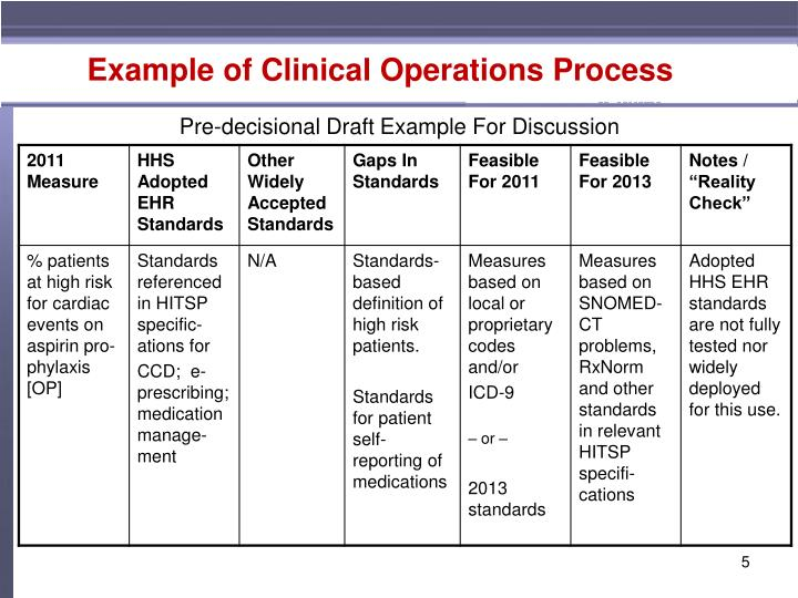 Example of Clinical Operations Process