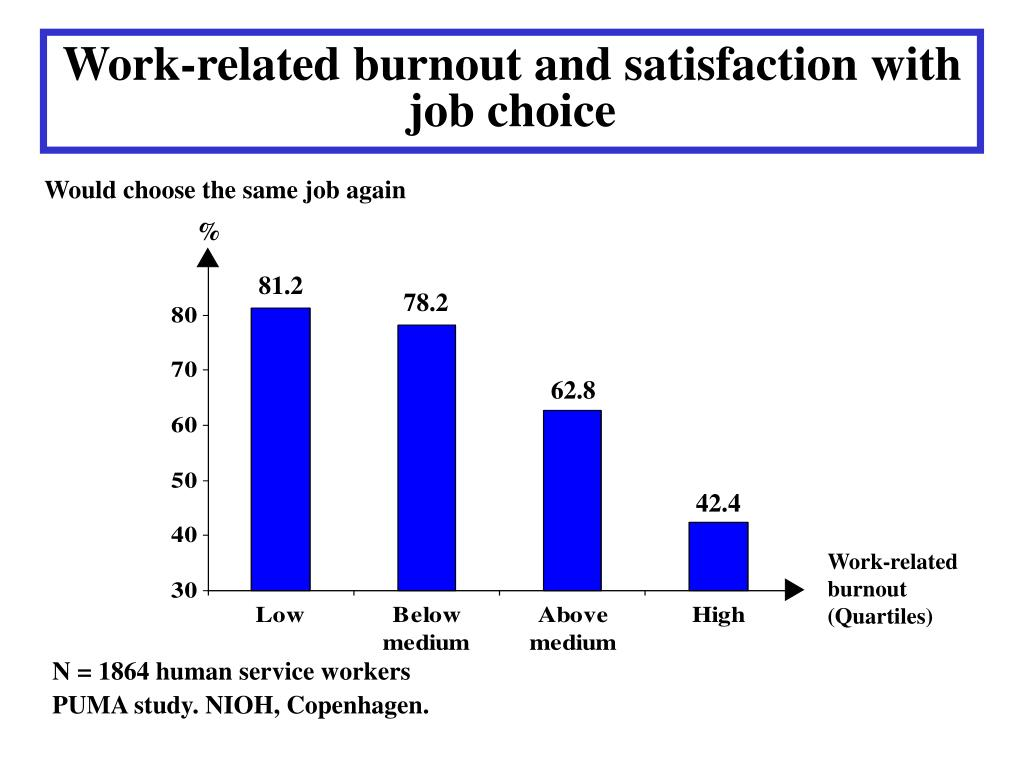 Work-related burnout and satisfaction with job choice