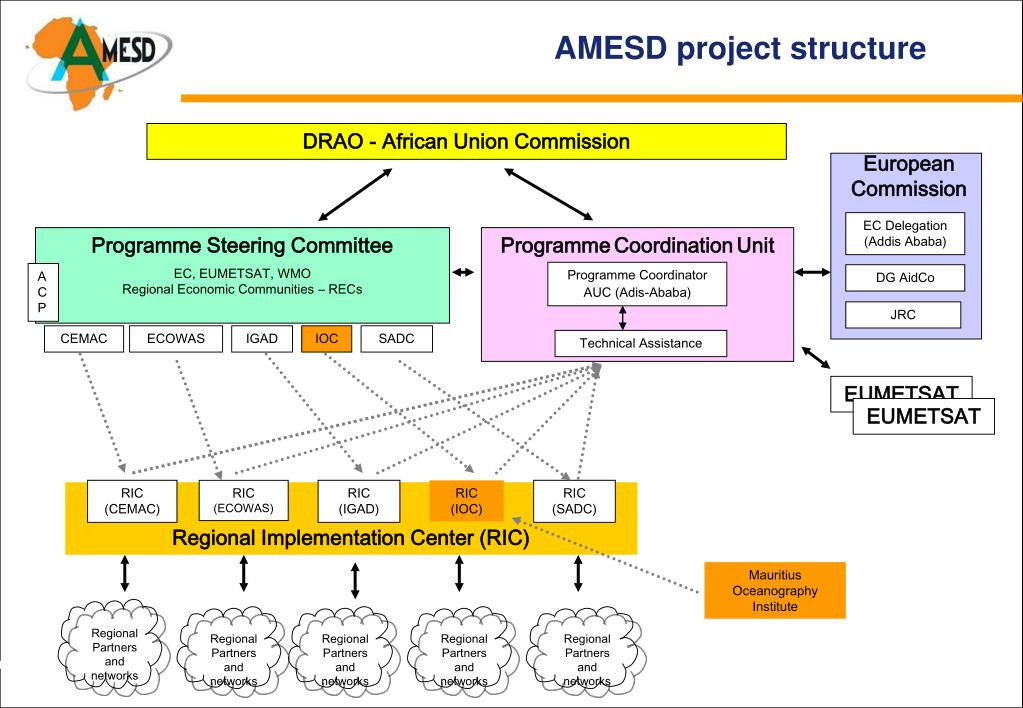 AMESD project structure
