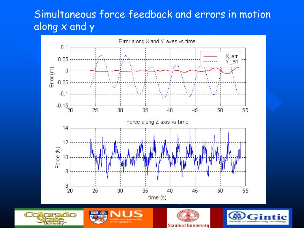 Simultaneous force feedback and errors in motion along x and y