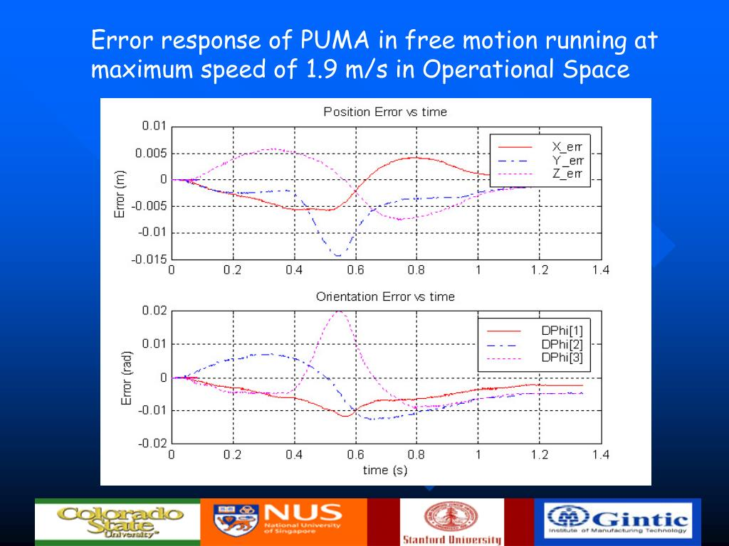 Error response of PUMA in free motion running at maximum speed of 1.9 m/s in Operational Space