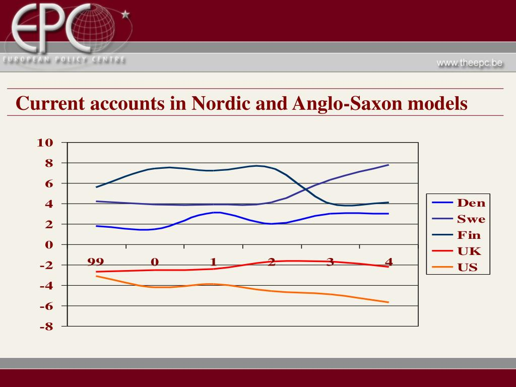 Current accounts in Nordic and Anglo-Saxon models
