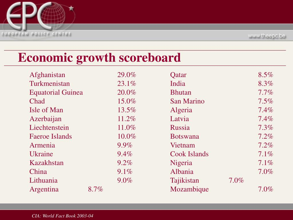 Economic growth scoreboard