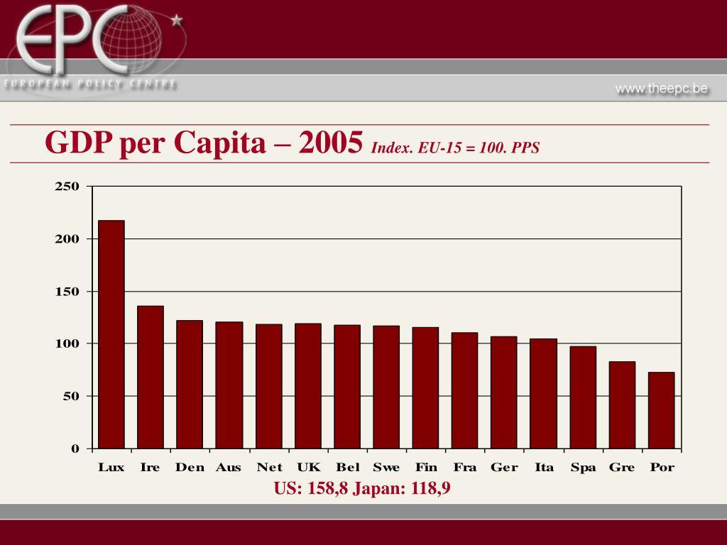 GDP per Capita – 2005