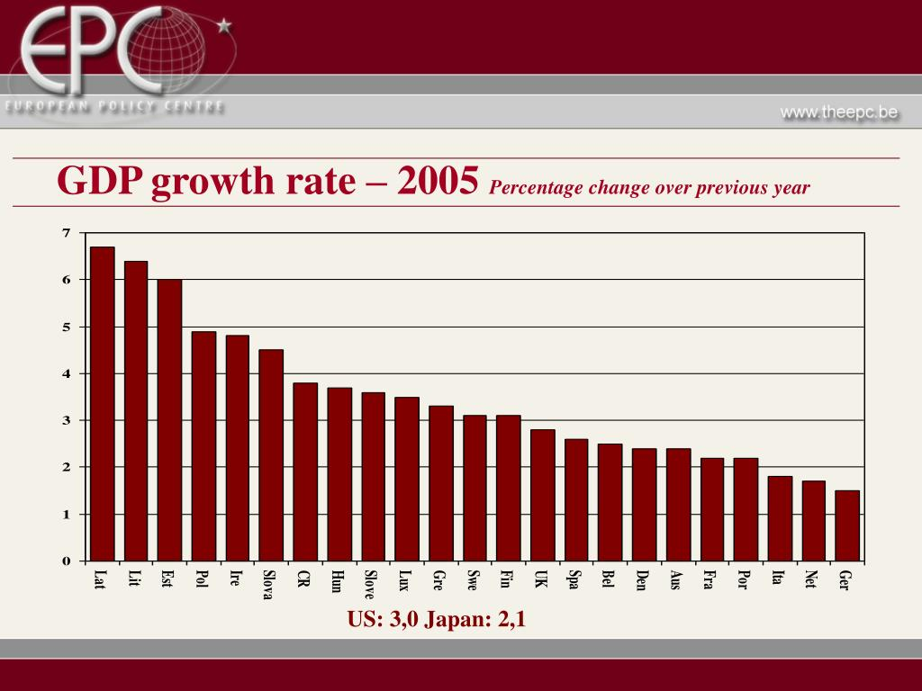 GDP growth rate – 2005