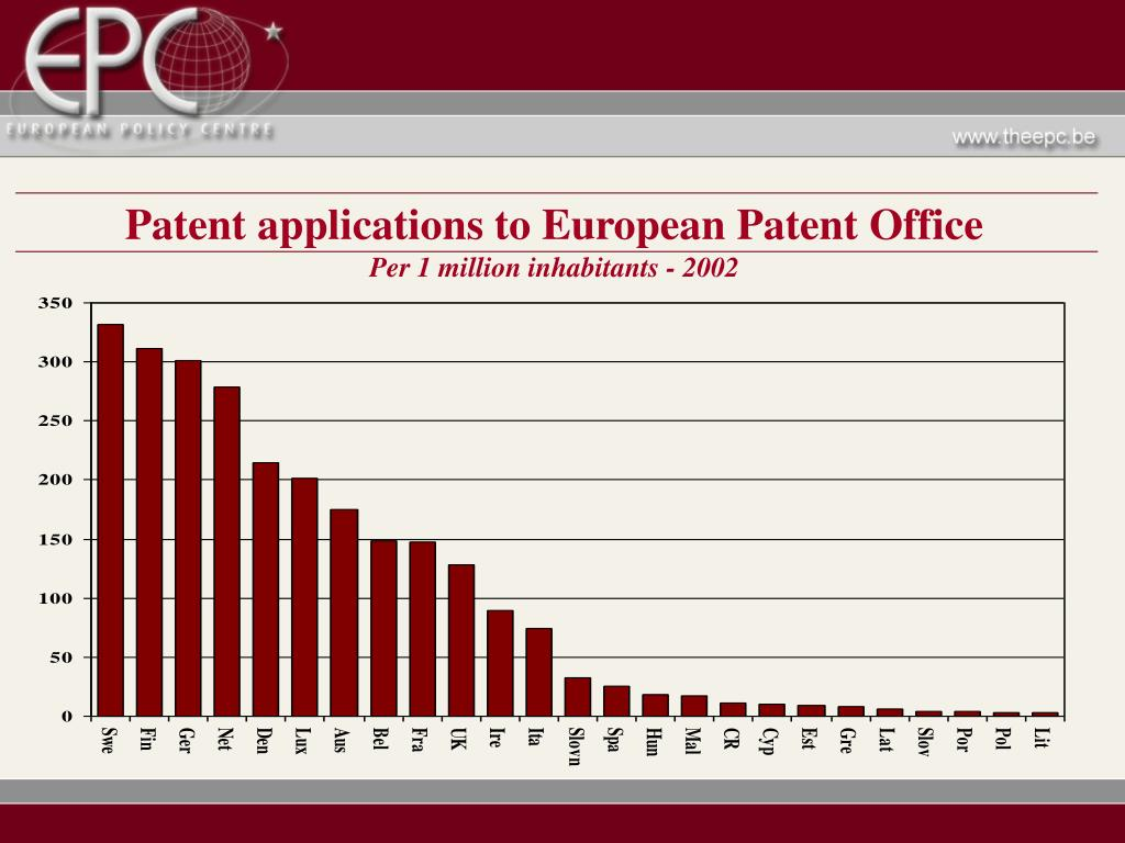 Patent applications to European Patent Office