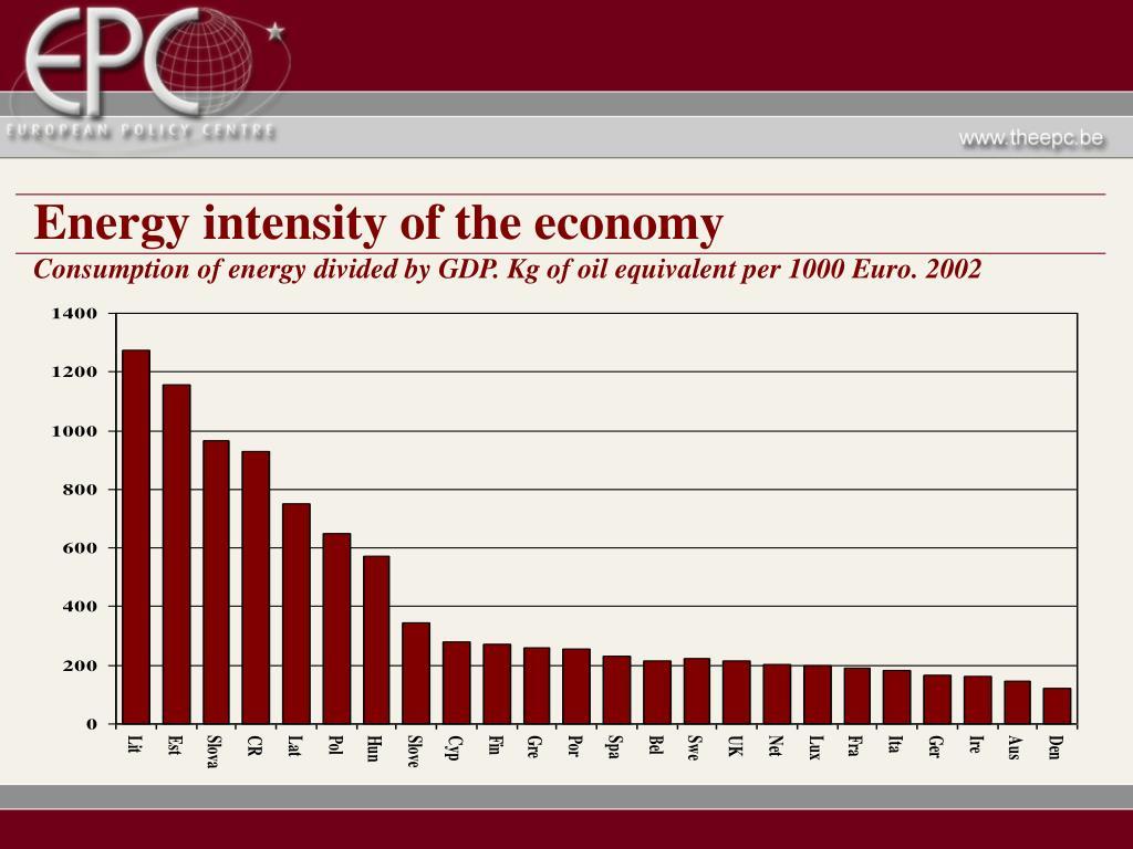 Energy intensity of the economy