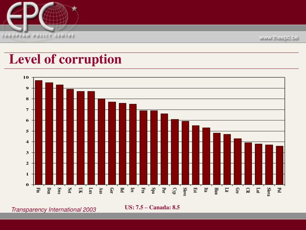 Level of corruption