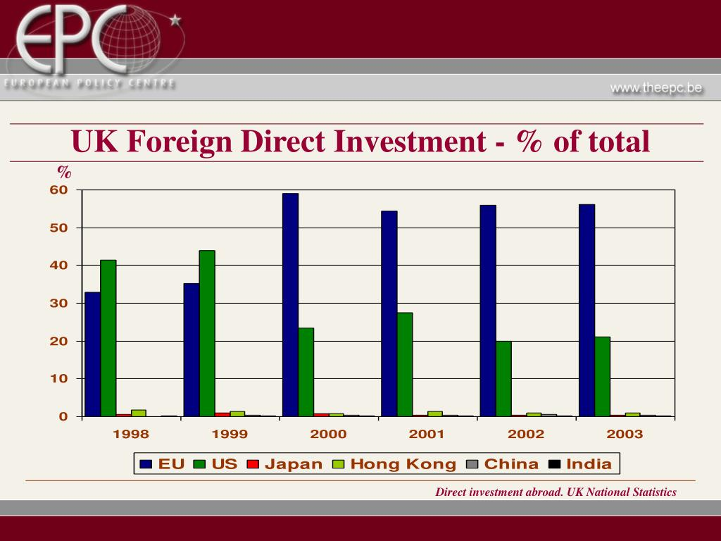 UK Foreign Direct Investment - % of total