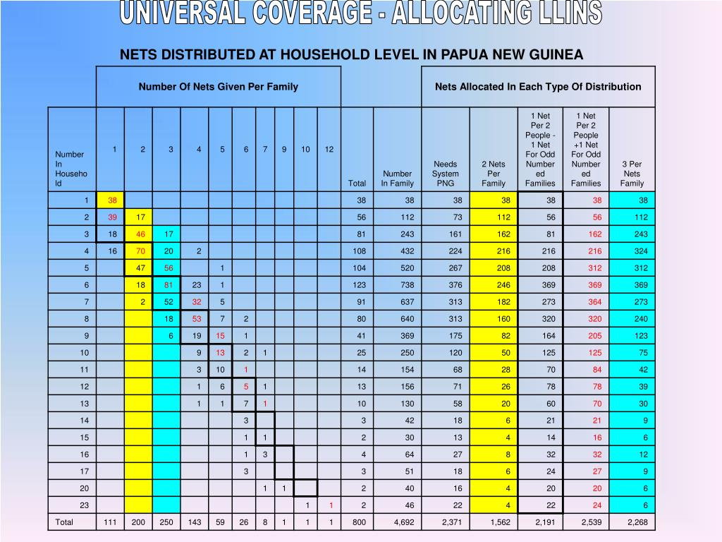 UNIVERSAL COVERAGE - ALLOCATING LLINS