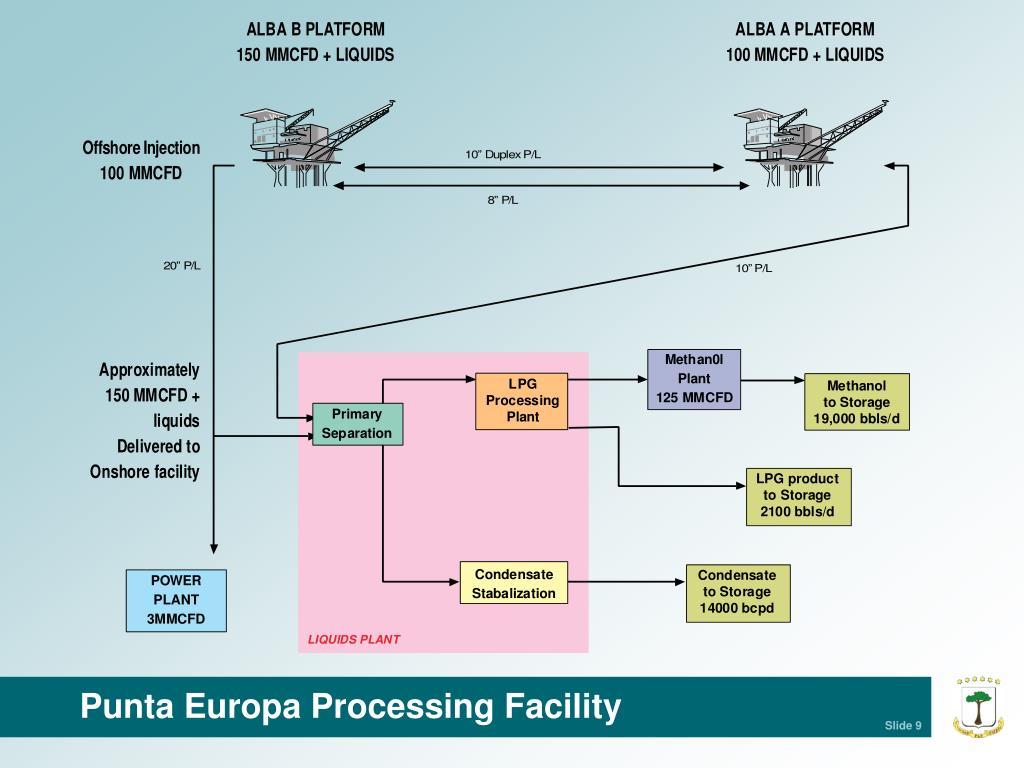 Punta Europa Processing Facility