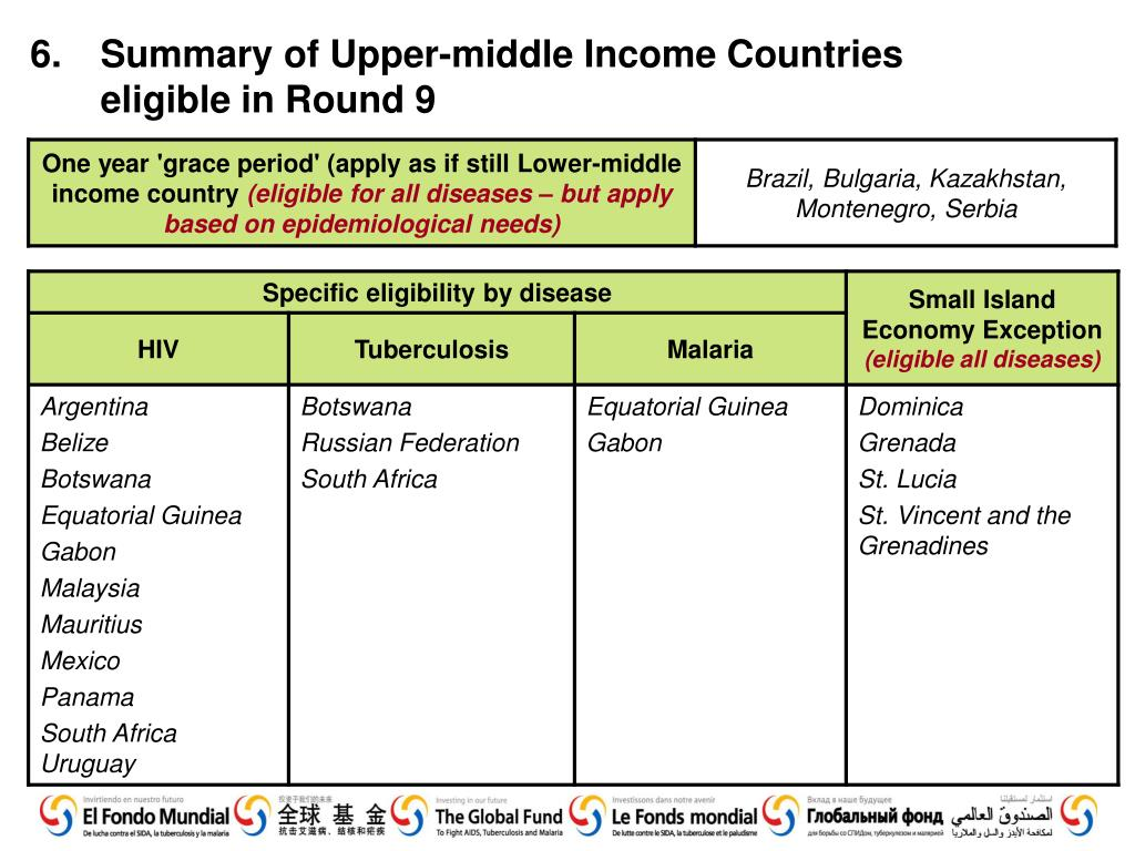 6.	Summary of Upper-middle Income Countries eligible in Round 9
