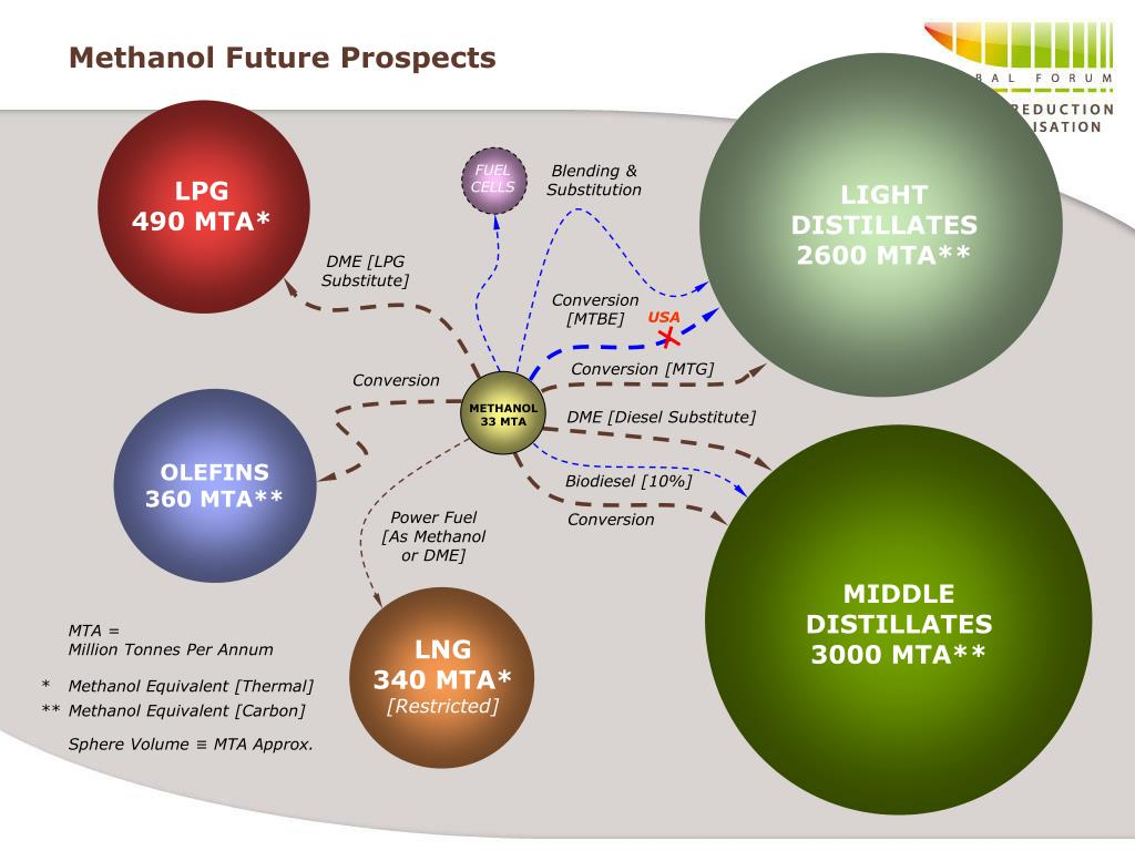 Methanol Future Prospects