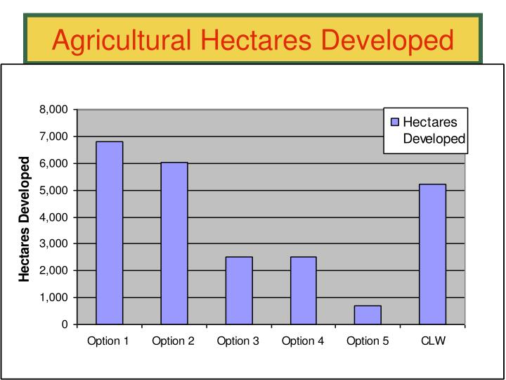 Agricultural Hectares Developed