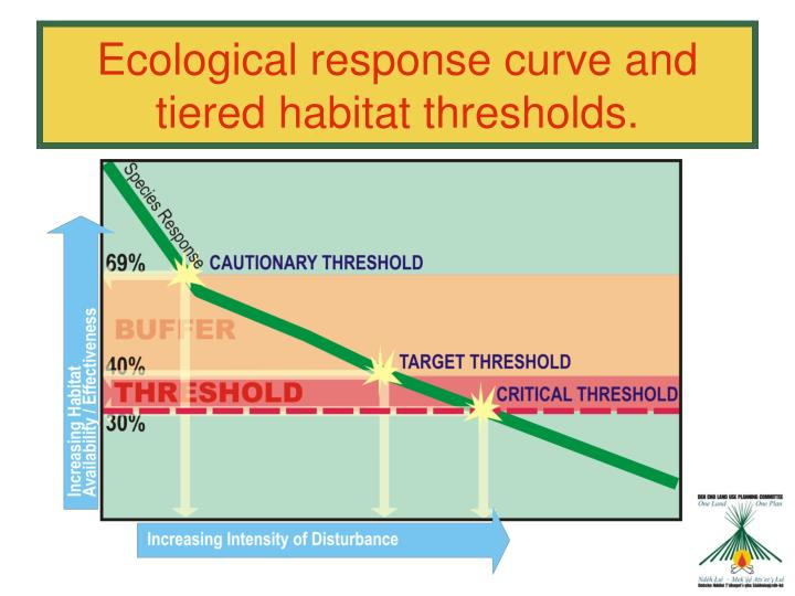 Ecological response curve and tiered habitat thresholds.