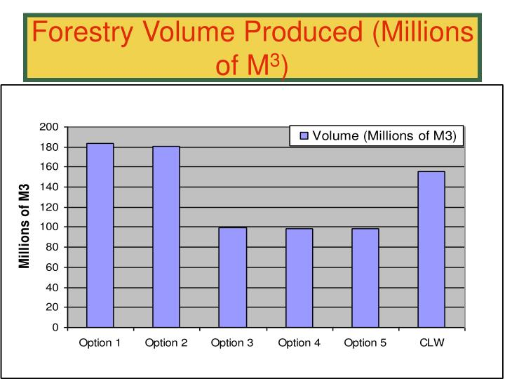 Forestry Volume Produced (Millions of M