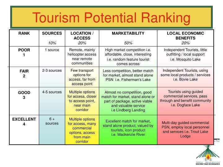 Tourism Potential Ranking
