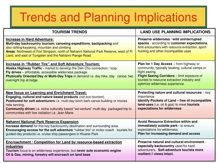 Trends and Planning Implications