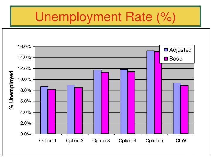 Unemployment Rate (%)