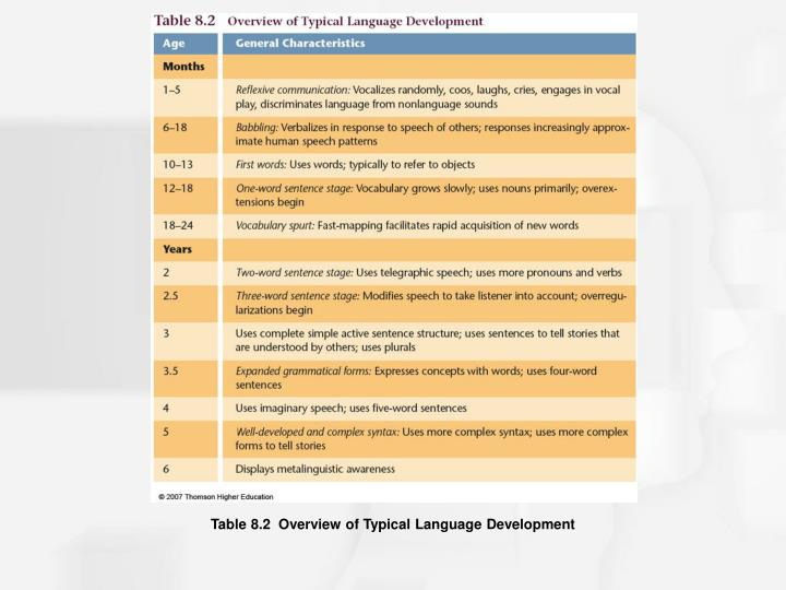 Table 8.2  Overview of Typical Language Development