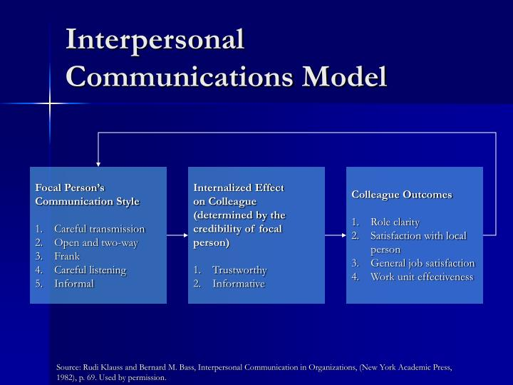 Interpersonal Communications Model