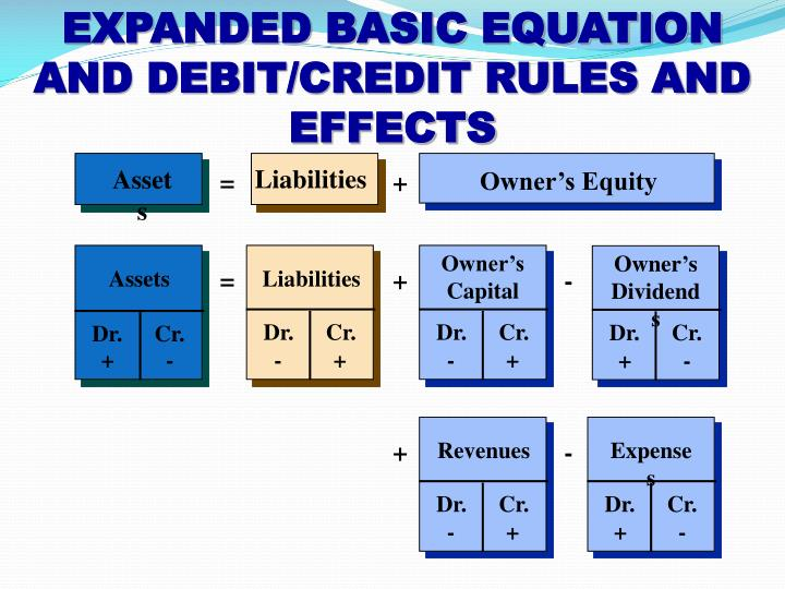 generally accepted accounting principles and equity Generally accepted accounting principles are a set of 10 accounting standards and guidelines created and maintained by the us financial accounting standards board.