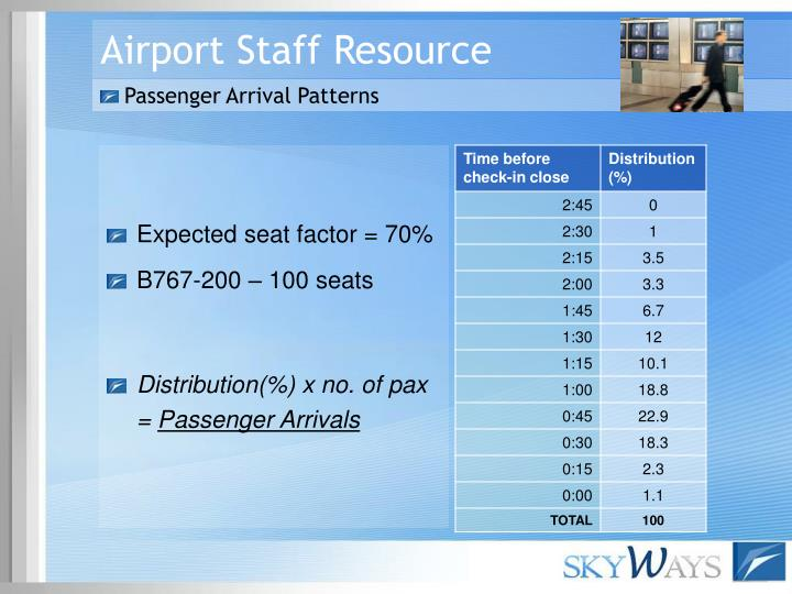 Airport Staff Resource