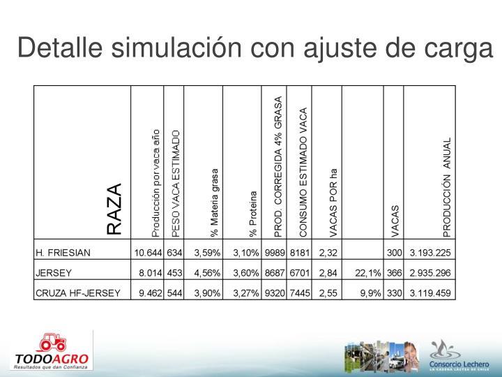 Detalle simulación con ajuste de carga