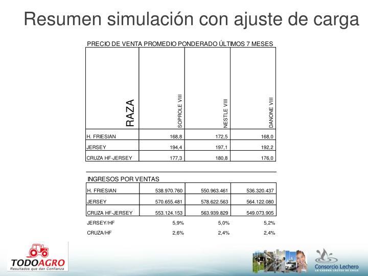 Resumen simulación con ajuste de carga