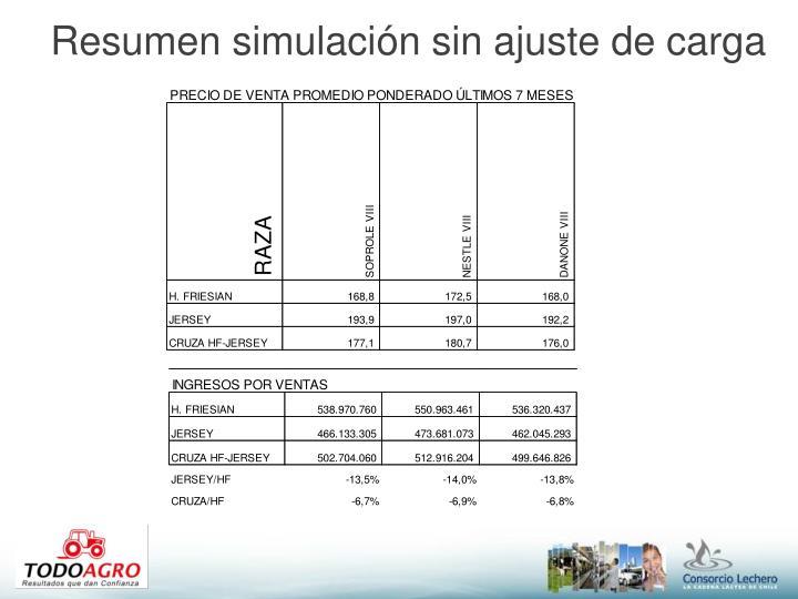 Resumen simulación sin ajuste de carga