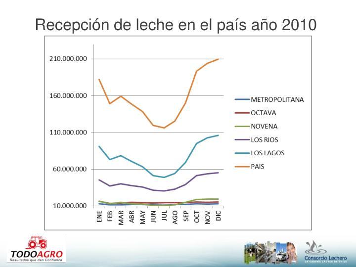 Recepción de leche en el país año 2010