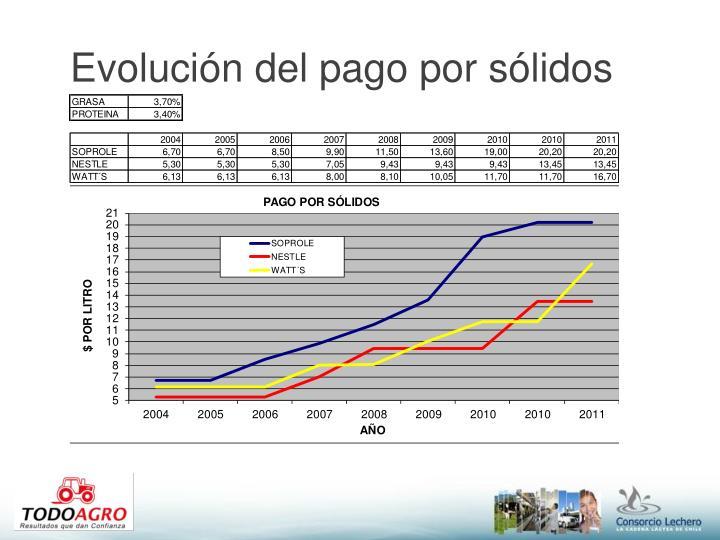 Evolución del pago por sólidos
