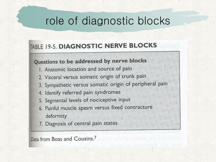 role of diagnostic blocks