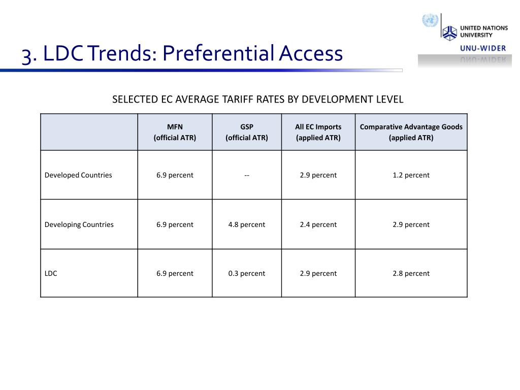 3. LDC Trends: Preferential Access