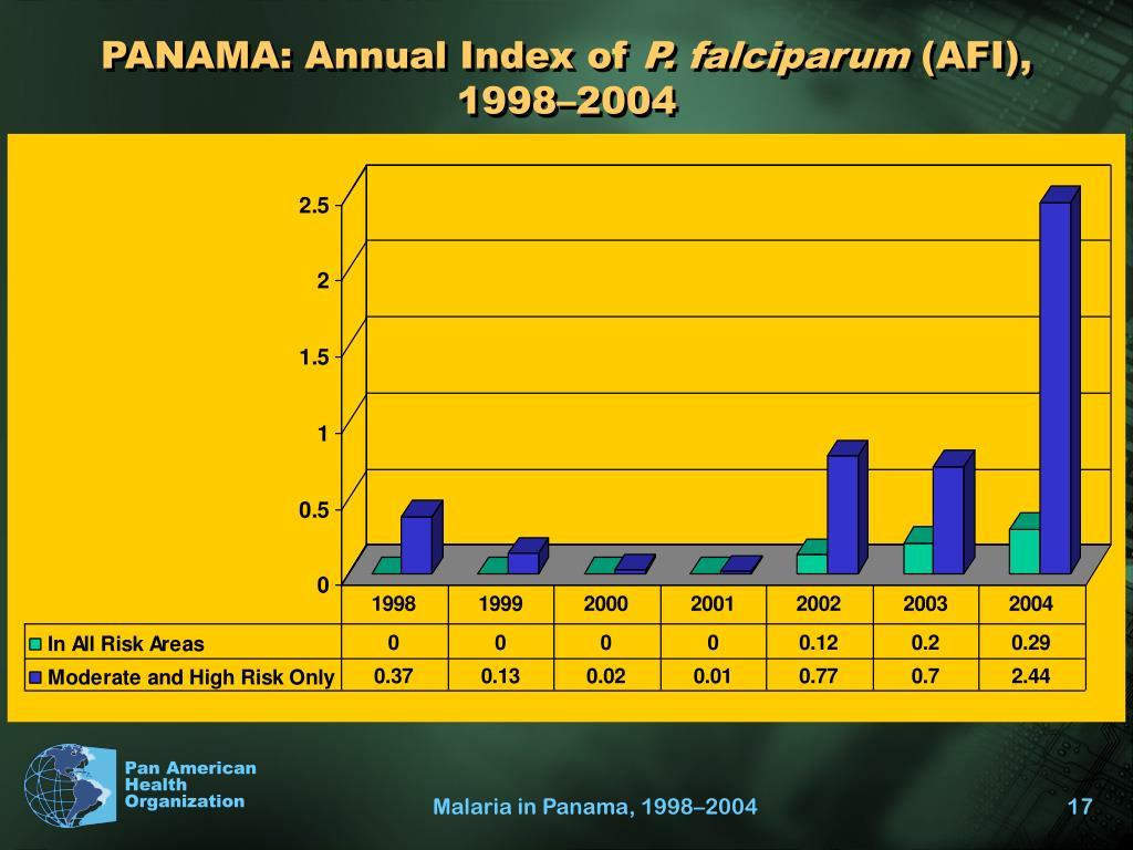 PANAMA: Annual Index of