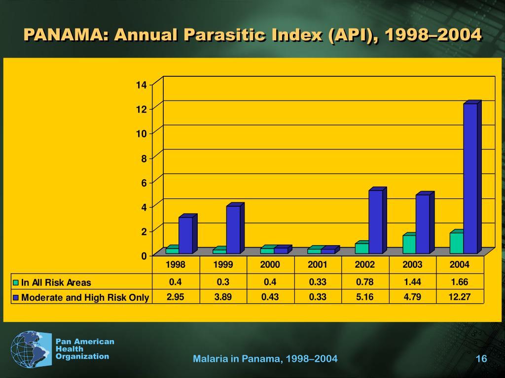 PANAMA: Annual Parasitic Index (API), 1998–2004
