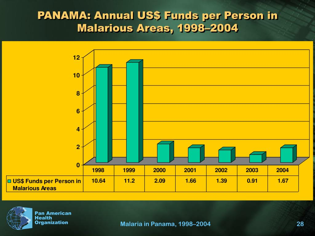 PANAMA: Annual US$ Funds per Person in