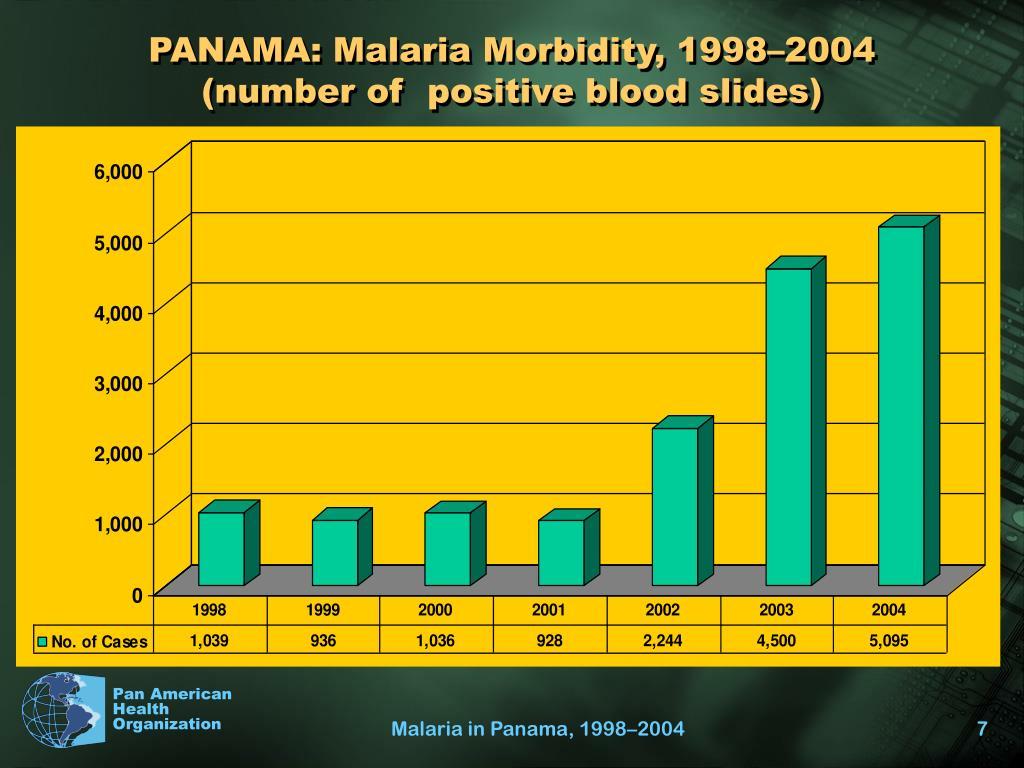 PANAMA: Malaria Morbidity, 1998–2004