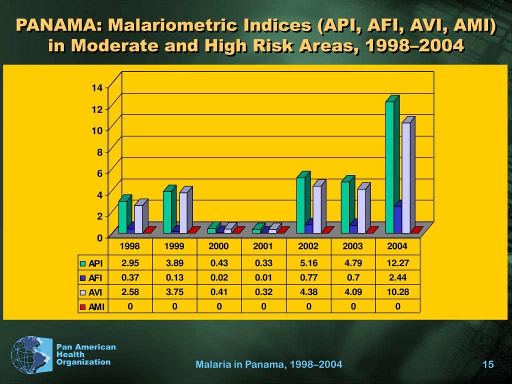 PANAMA: Malariometric Indices (API, AFI, AVI, AMI) in Moderate and High Risk Areas, 1998–2004