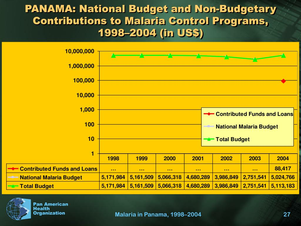 PANAMA: National Budget and Non-Budgetary Contributions to Malaria Control Programs,