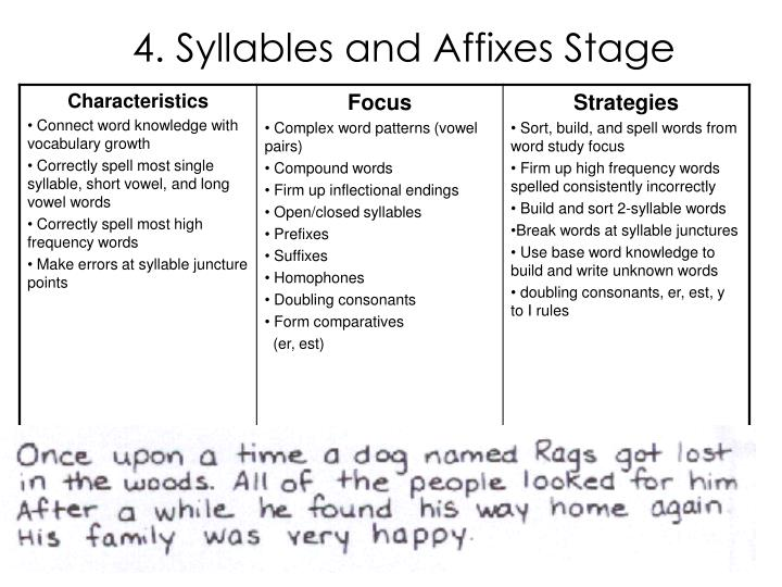 4. Syllables and Affixes Stage
