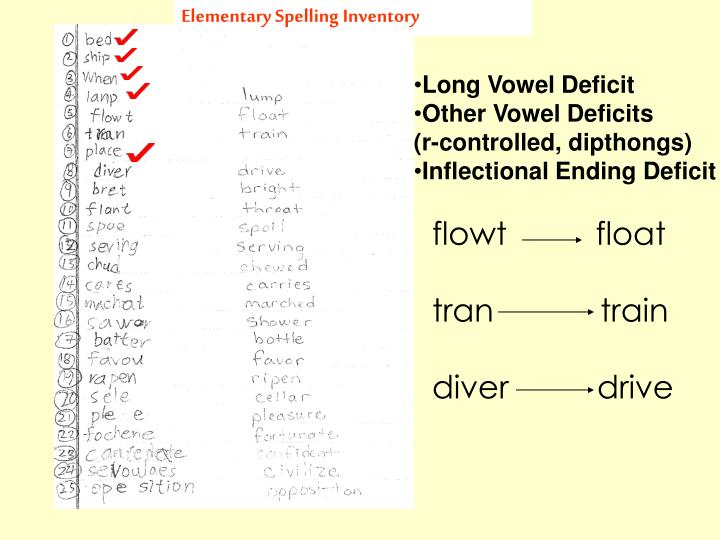 Elementary Spelling Inventory