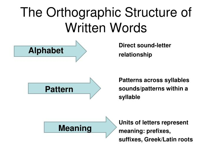 The Orthographic Structure of Written Words