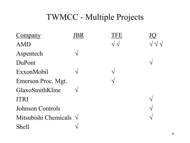 TWMCC - Multiple Projects