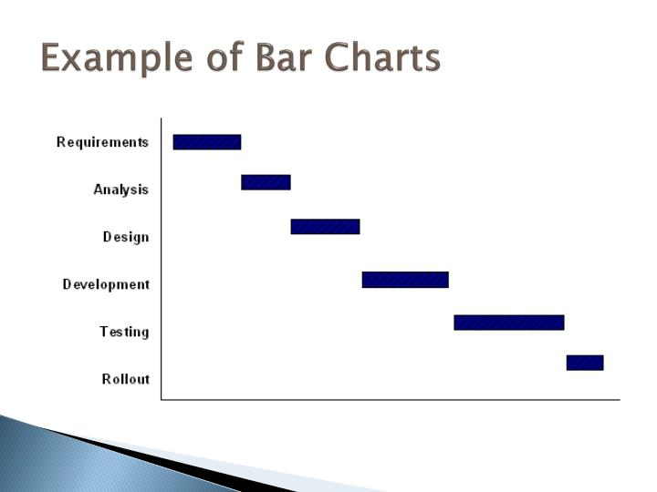 Example of Bar Charts