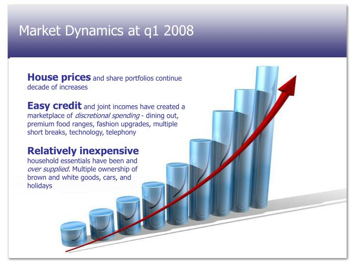 Market Dynamics at q1 2008