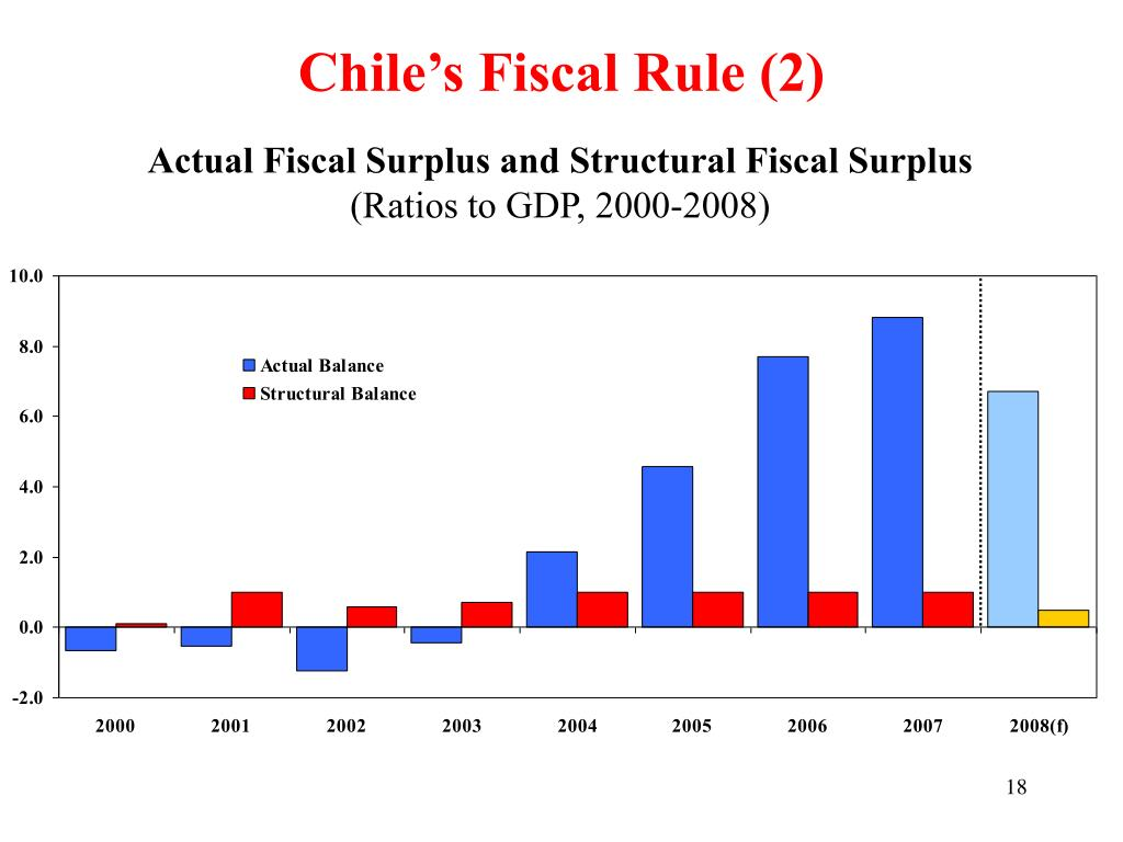 Chile's Fiscal Rule (2)